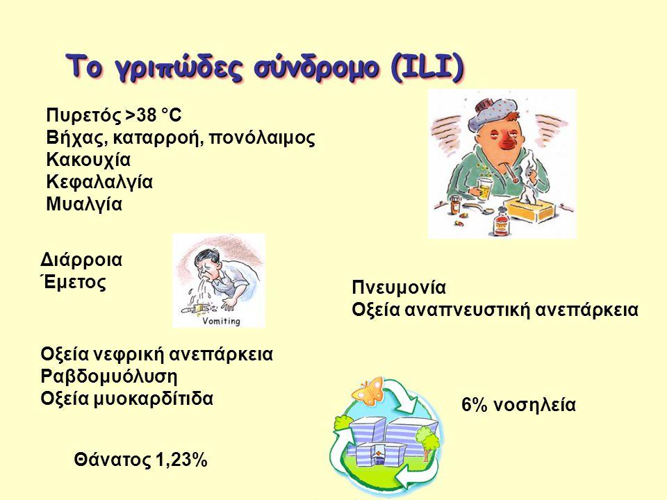 Το γριπώδες σύνδρομο (ILI)