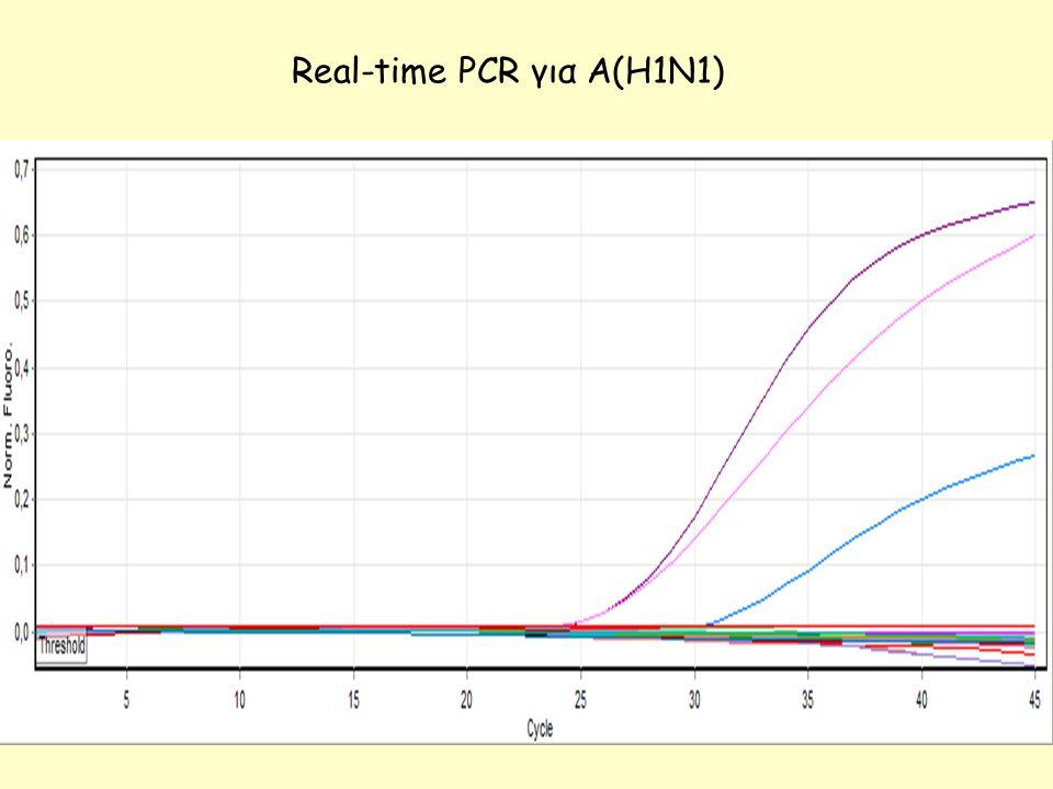 Real-time PCR για Α(Η1Ν1)