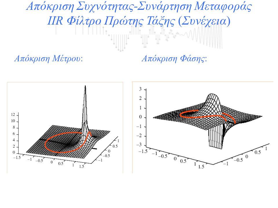 Απόκριση Συχνότητας-Συνάρτηση Μεταφοράς