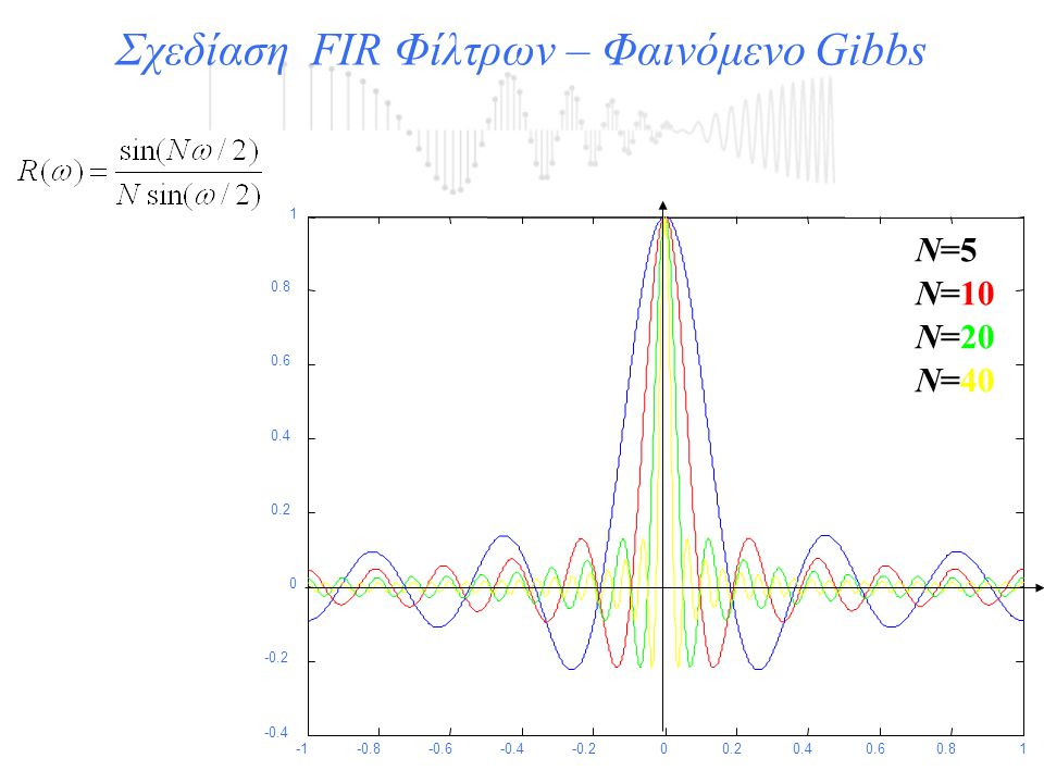 Σχεδίαση FIR Φίλτρων – Φαινόμενο Gibbs