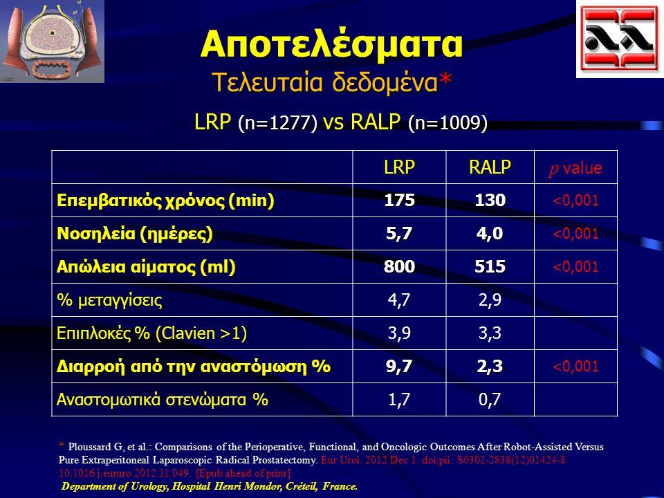 Αποτελέσματα Τελευταία δεδομένα* LRP (n=1277) vs RALP (n=1009) LRP