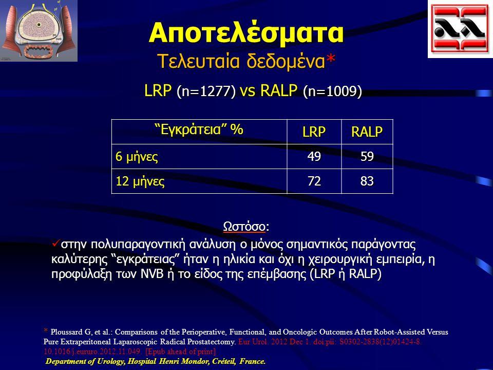 Αποτελέσματα Τελευταία δεδομένα* LRP (n=1277) vs RALP (n=1009)