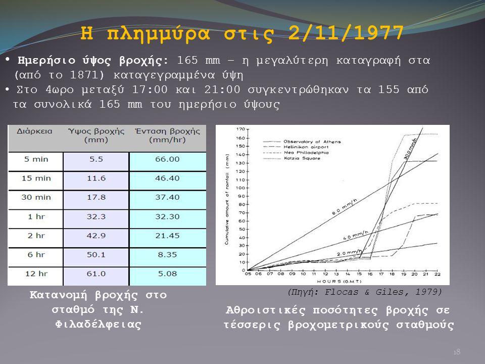 Η πλημμύρα στις 2/11/1977 Ημερήσιο ύψος βροχής: 165 mm – η μεγαλύτερη καταγραφή στα. (από το 1871) καταγεγραμμένα ύψη.
