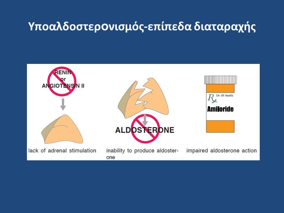 Υποαλδοστερονισμός-επίπεδα διαταραχής