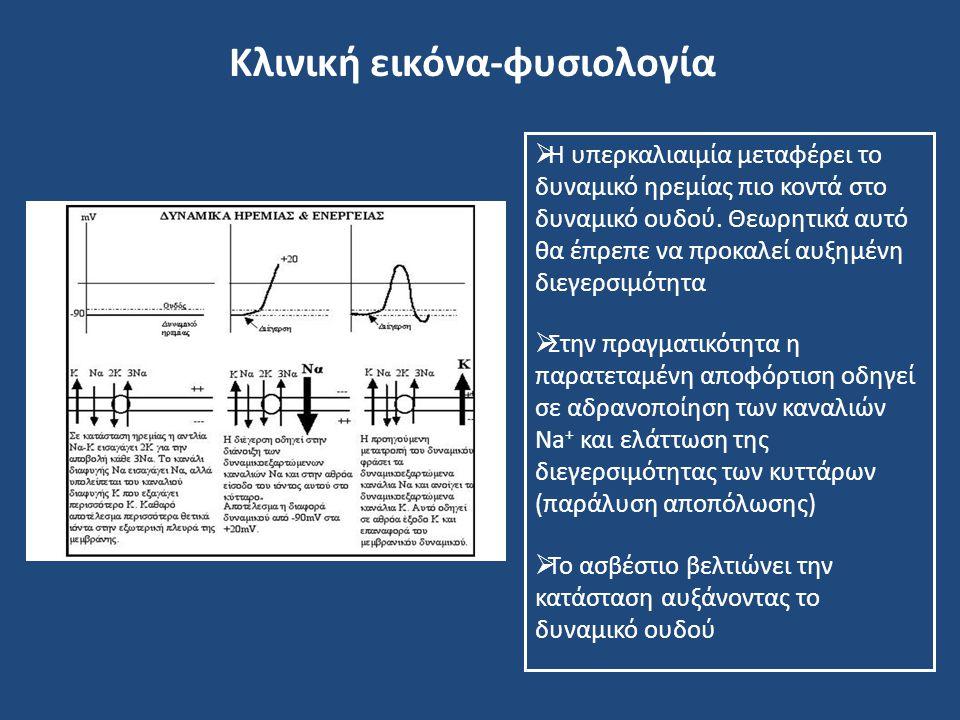Κλινική εικόνα-φυσιολογία
