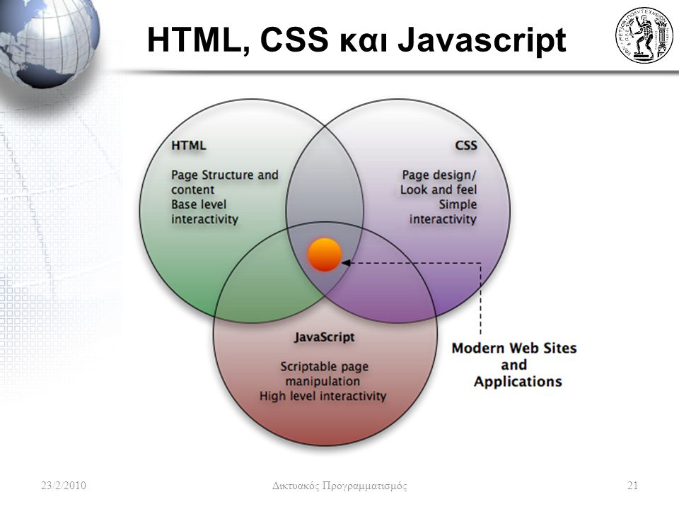 HTML, CSS και Javascript