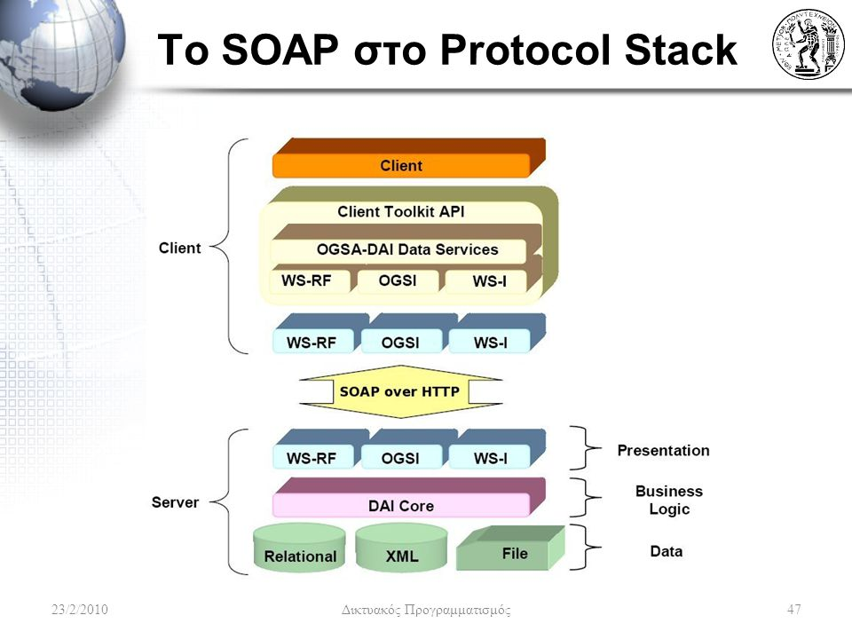 To SOAP στο Protocol Stack