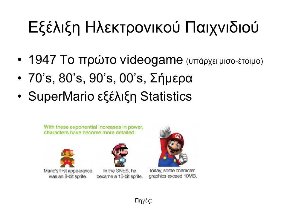 Εξέλιξη Ηλεκτρονικού Παιχνιδιού