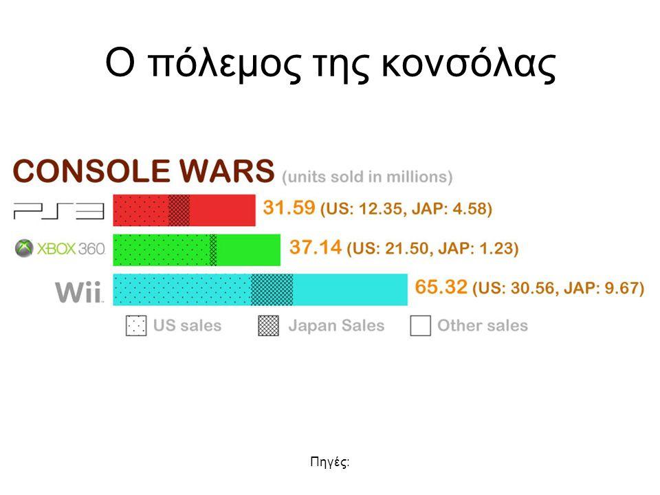 Ο πόλεμος της κονσόλας Πηγές: