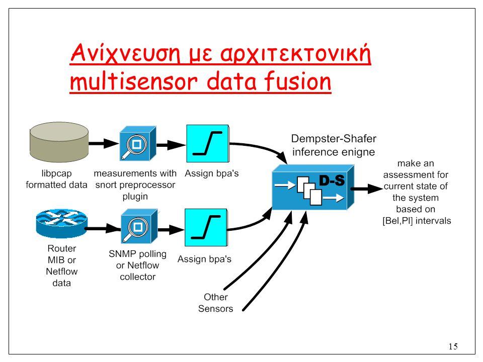Ανίχνευση με αρχιτεκτονική multisensor data fusion