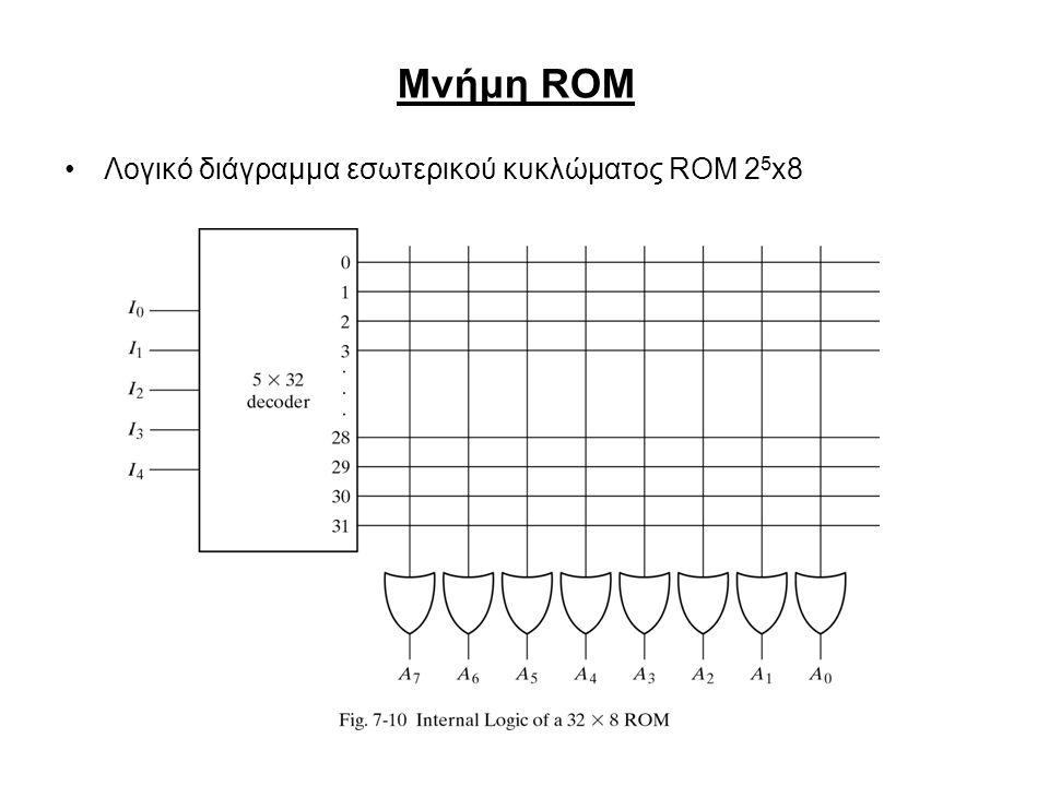 Μνήμη ROM Λογικό διάγραμμα εσωτερικού κυκλώματος ROM 25x8