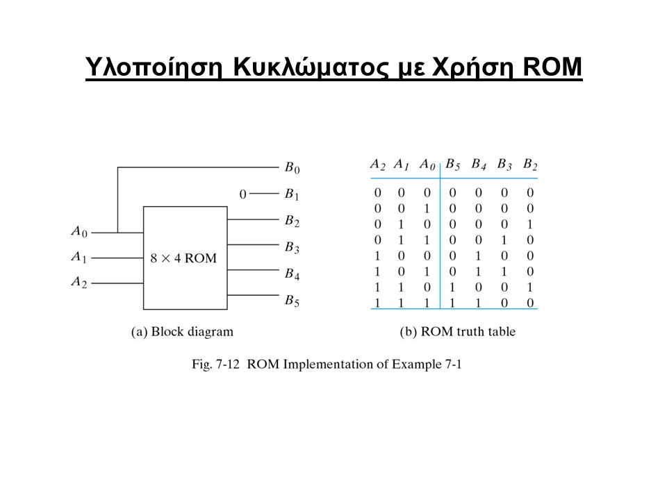 Υλοποίηση Κυκλώματος με Χρήση ROM