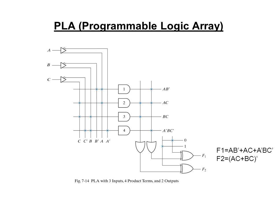 PLA (Programmable Logic Array)