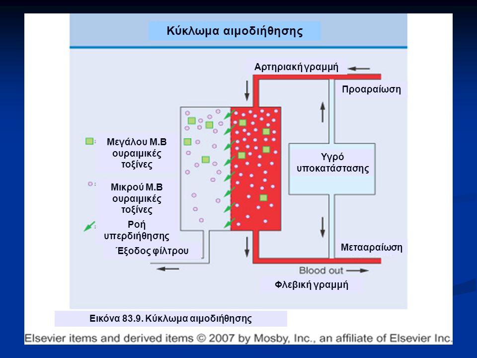 Κύκλωμα αιμοδιήθησης Αρτηριακή γραμμή Προαραίωση