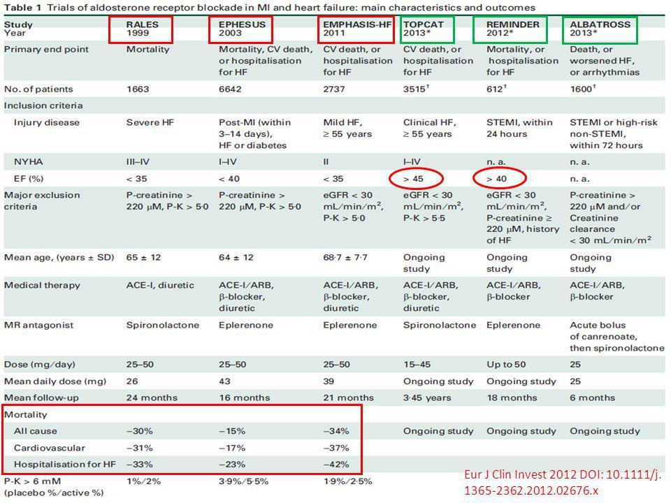 Eur J Clin Invest 2012 DOI: 10.1111/j.