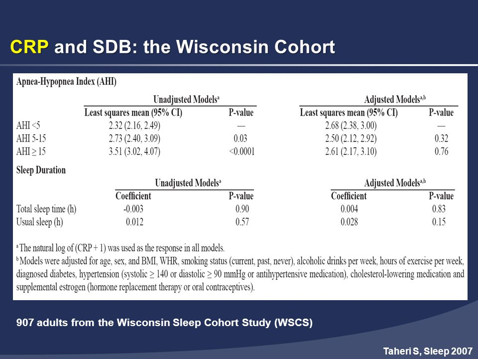 CRP and SDB: the Wisconsin Cohort