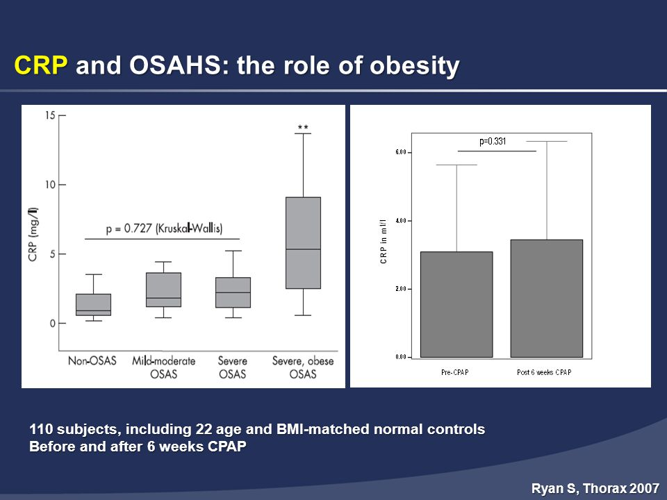 CRP and OSAHS: the role of obesity