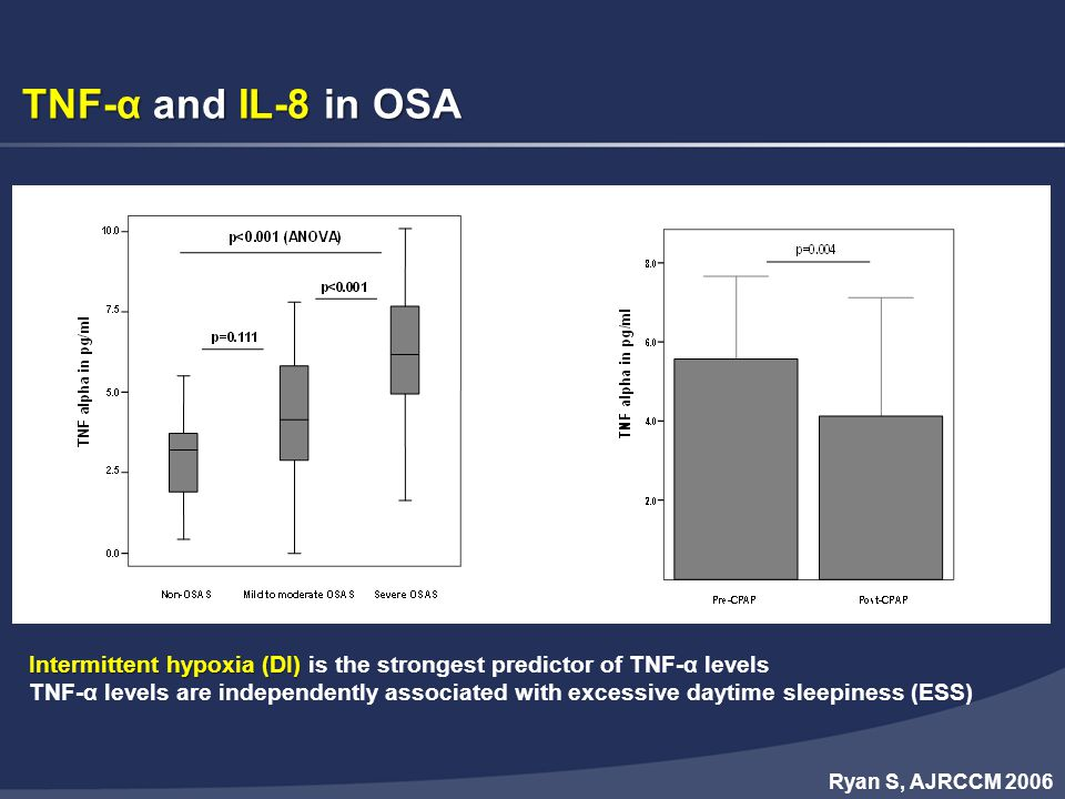 TNF-α and IL-8 in OSA Both IL-8 and TNF-α suppressed by 6 wks of CPAP. Intermittent hypoxia (DI) is the strongest predictor of TNF-α levels.