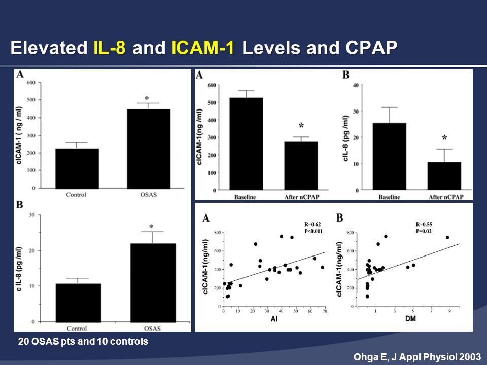 Elevated IL-8 and ICAM-1 Levels and CPAP