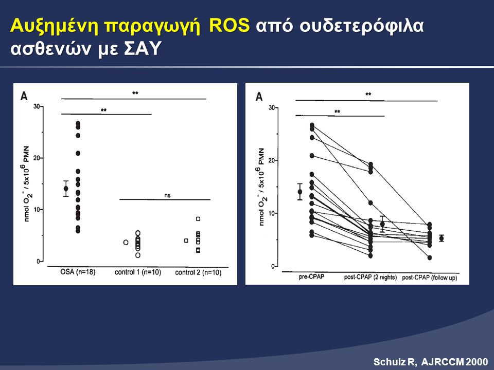 Αυξημένη παραγωγή ROS από ουδετερόφιλα ασθενών με ΣΑΥ