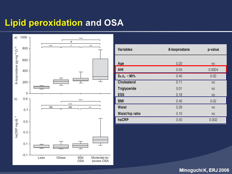 Lipid peroxidation and OSA