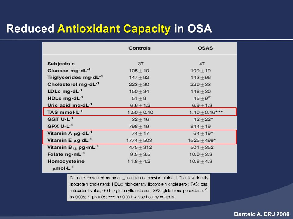 Reduced Antioxidant Capacity in OSA
