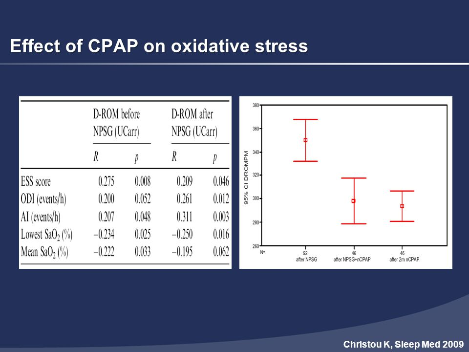 Effect of CPAP on oxidative stress