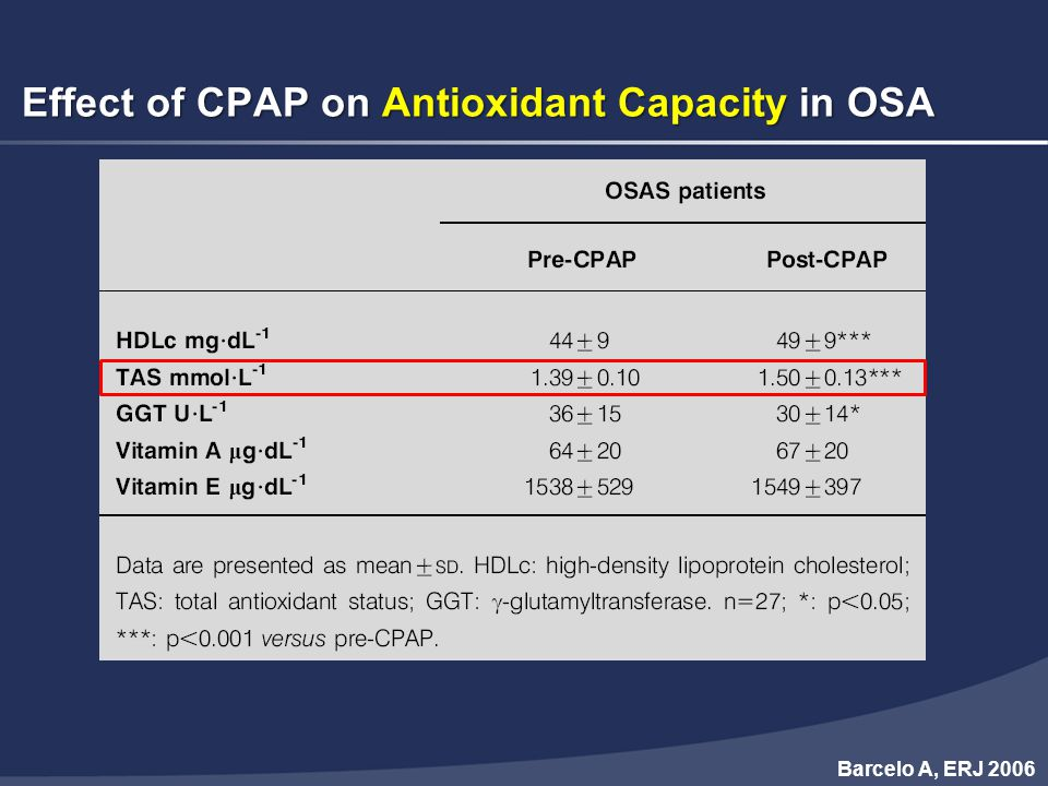 Effect of CPAP on Antioxidant Capacity in OSA