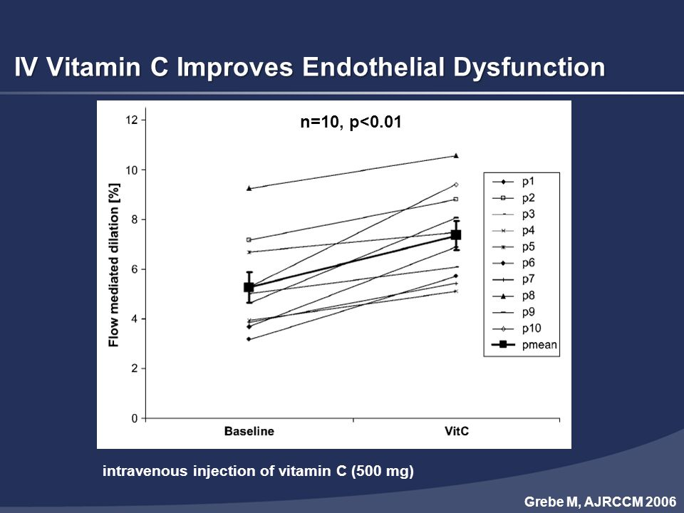 IV Vitamin C Improves Endothelial Dysfunction