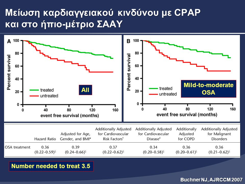 Μείωση καρδιαγγειακού κινδύνου με CPAP και στο ήπιο-μέτριο ΣΑΑΥ