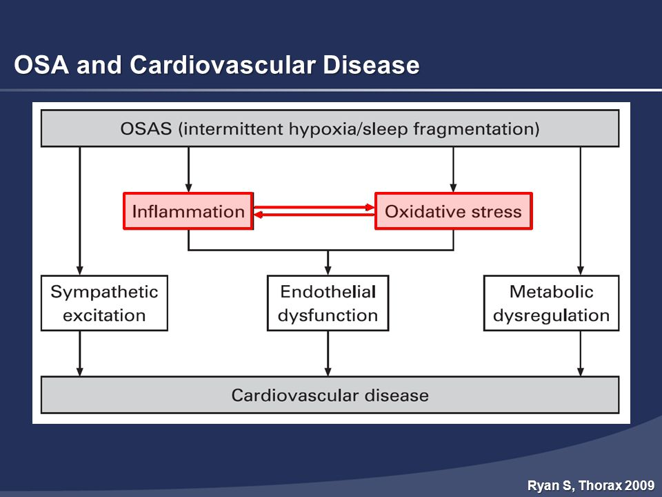 OSA and Cardiovascular Disease