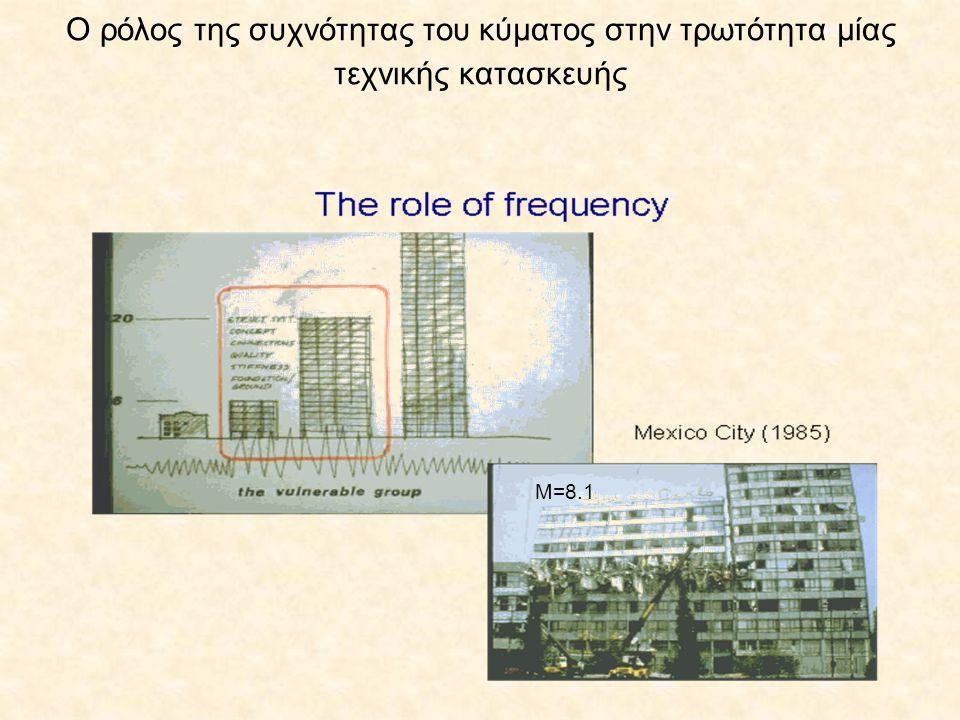 Ο ρόλος της συχνότητας του κύματος στην τρωτότητα μίας τεχνικής κατασκευής