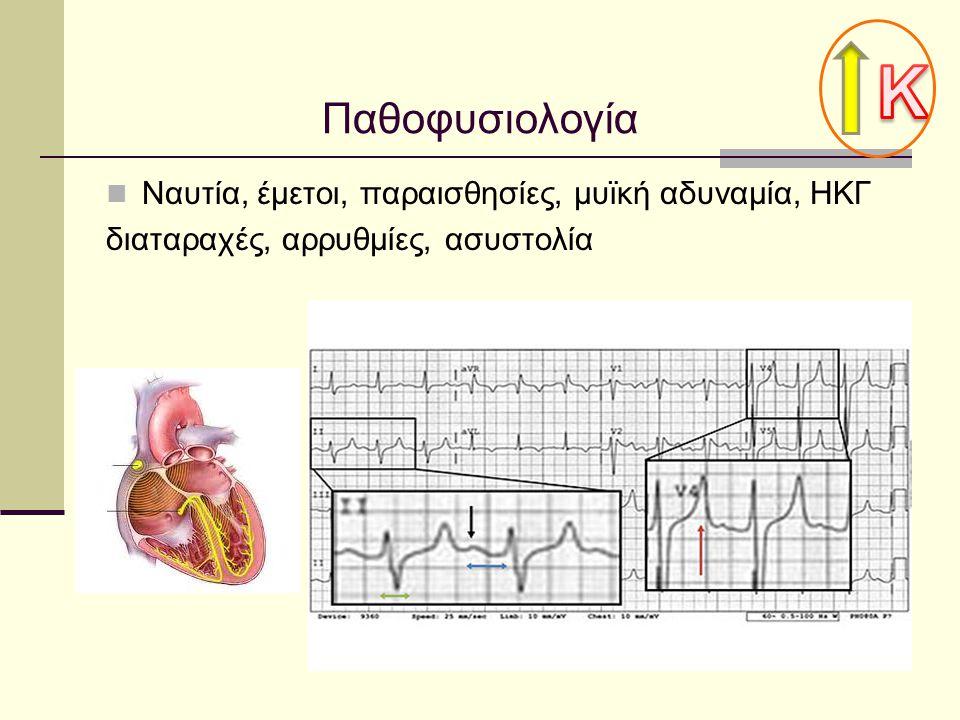 Κ Παθοφυσιολογία Ναυτία, έμετοι, παραισθησίες, μυϊκή αδυναμία, ΗΚΓ