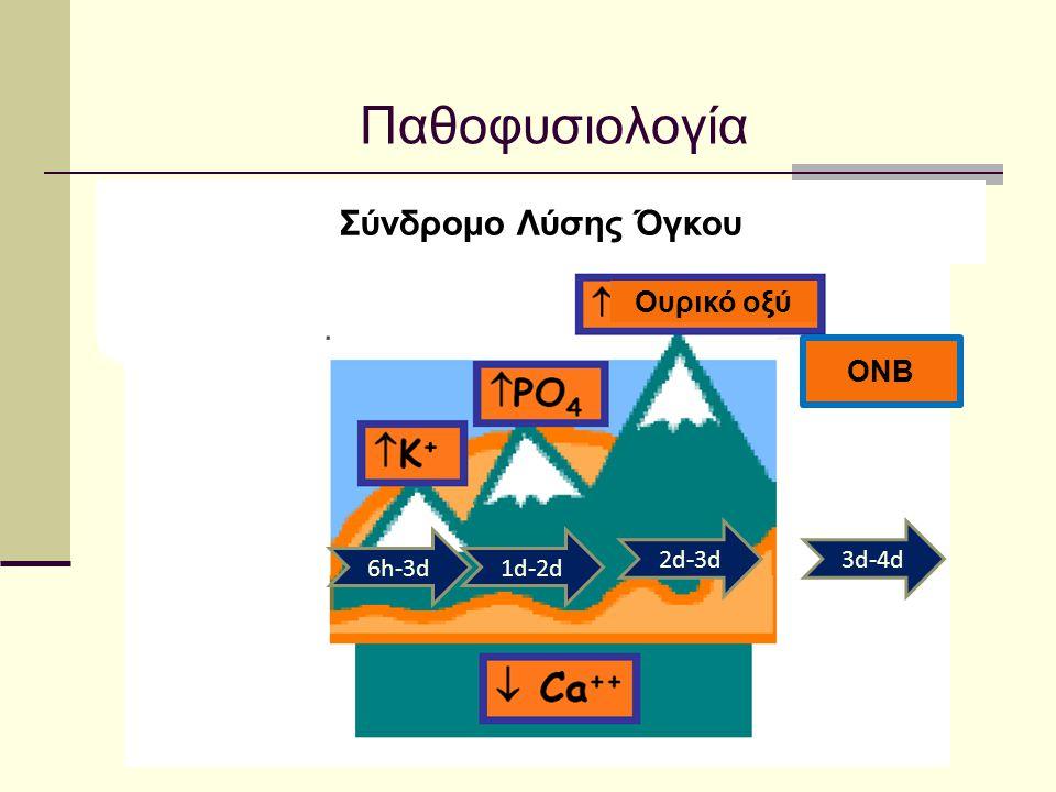 Παθοφυσιολογία Σύνδρομο Λύσης Όγκου Ουρικό οξύ ONB 2d-3d 3d-4d 6h-3d
