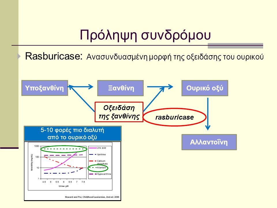 Πρόληψη συνδρόμου Rasburicase: Ανασυνδυασμένη μορφή της οξειδάσης του ουρικού. Υποξανθίνη. Ξανθίνη.