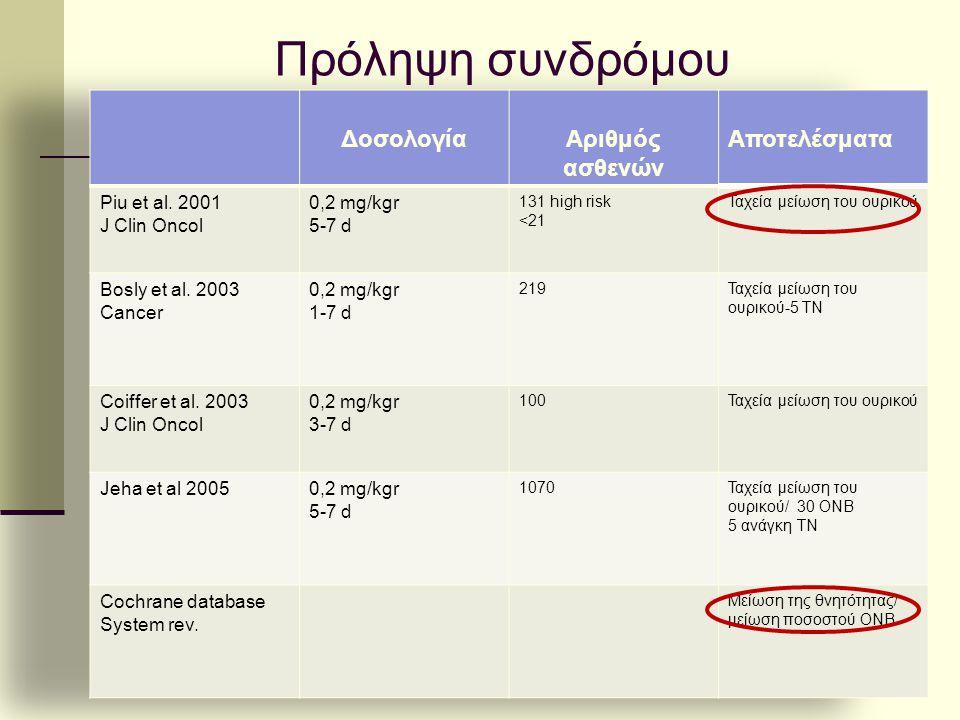 Πρόληψη συνδρόμου Δοσολογία Αριθμός ασθενών Αποτελέσματα