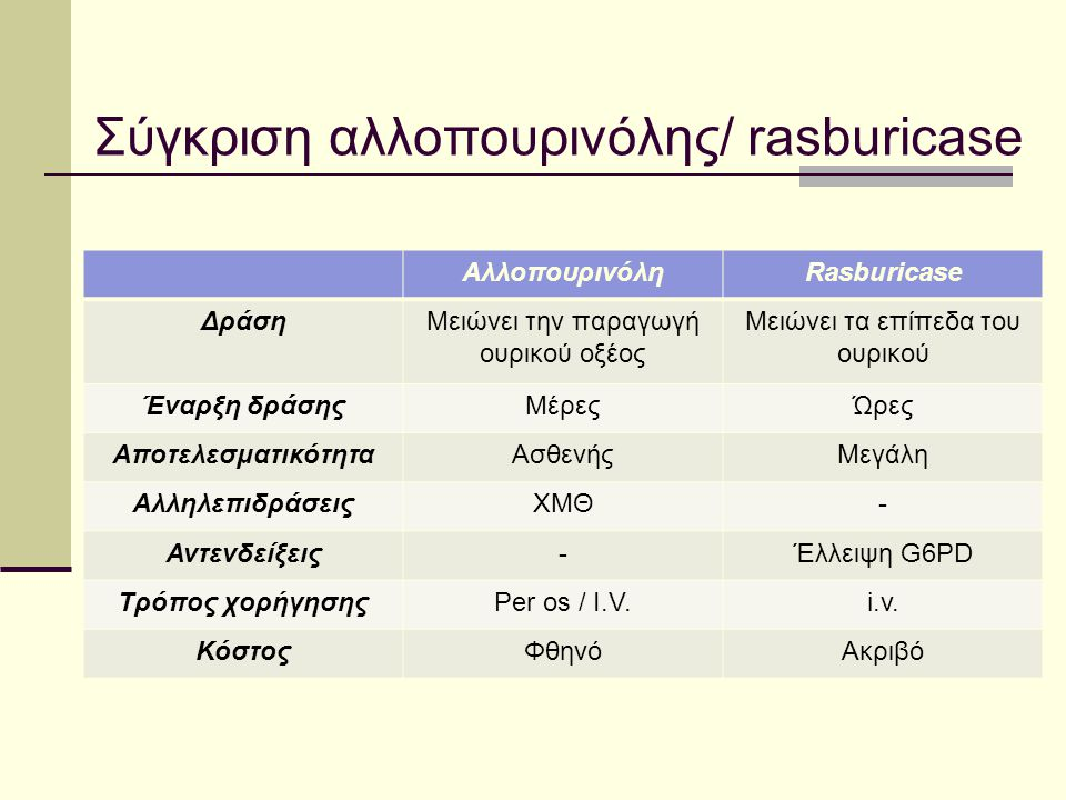 Σύγκριση αλλοπουρινόλης/ rasburicase