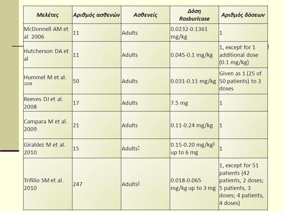 Μελέτες Αριθμός ασθενών. Ασθενείς. Δόση. Rasburicase. Αριθμός δόσεων. McDonnell AM et al 2006.