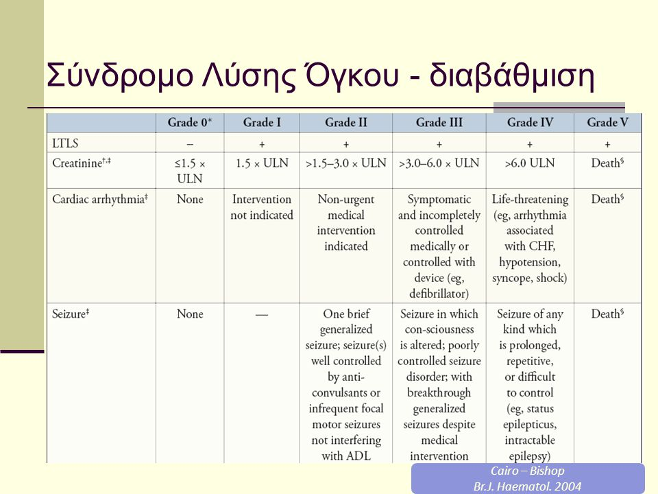 Σύνδρομο Λύσης Όγκου - διαβάθμιση