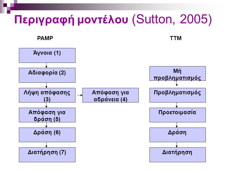 Περιγραφή μοντέλου (Sutton, 2005)