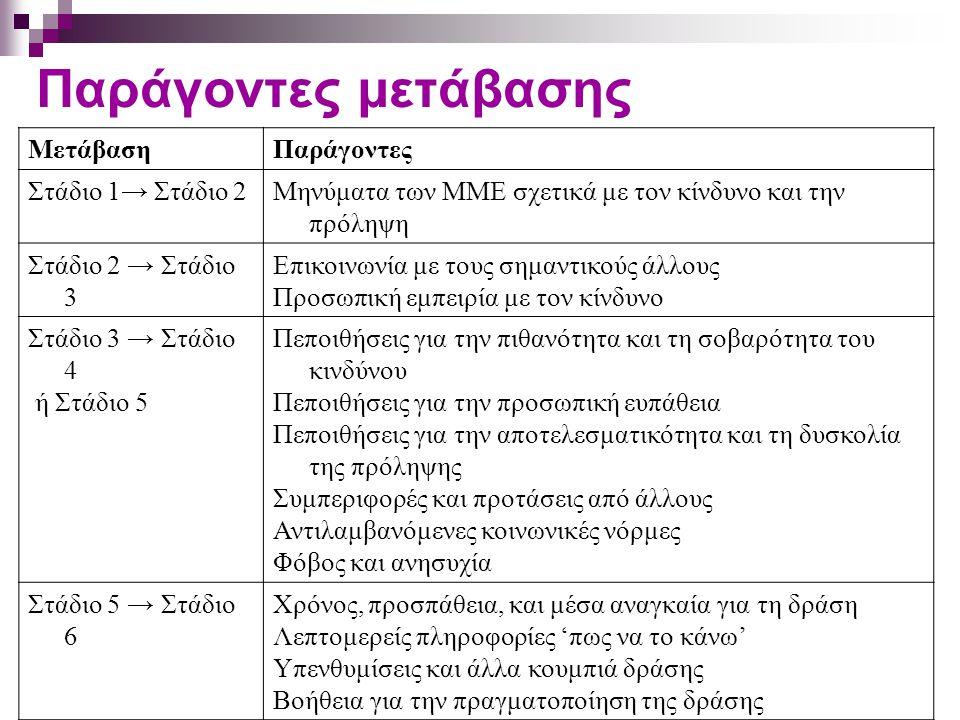 Παράγοντες μετάβασης Μετάβαση Παράγοντες Στάδιο 1→ Στάδιο 2