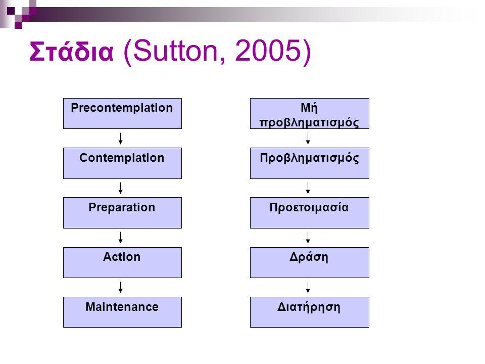 Στάδια (Sutton, 2005) Precontemplation Μή προβληματισμός Contemplation