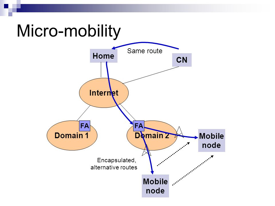 Micro-mobility Home CN Internet Domain 1 Domain 2 Mobile node Mobile