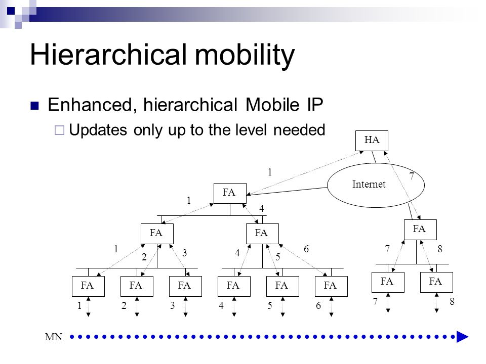 Hierarchical mobility