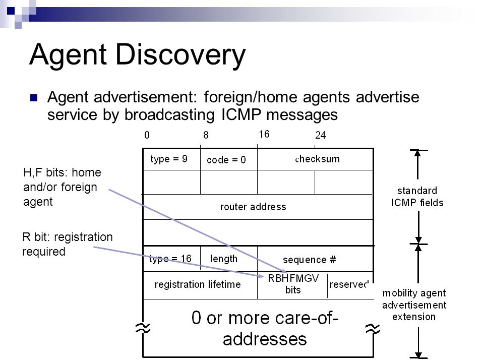 Agent Discovery Agent advertisement: foreign/home agents advertise service by broadcasting ICMP messages.