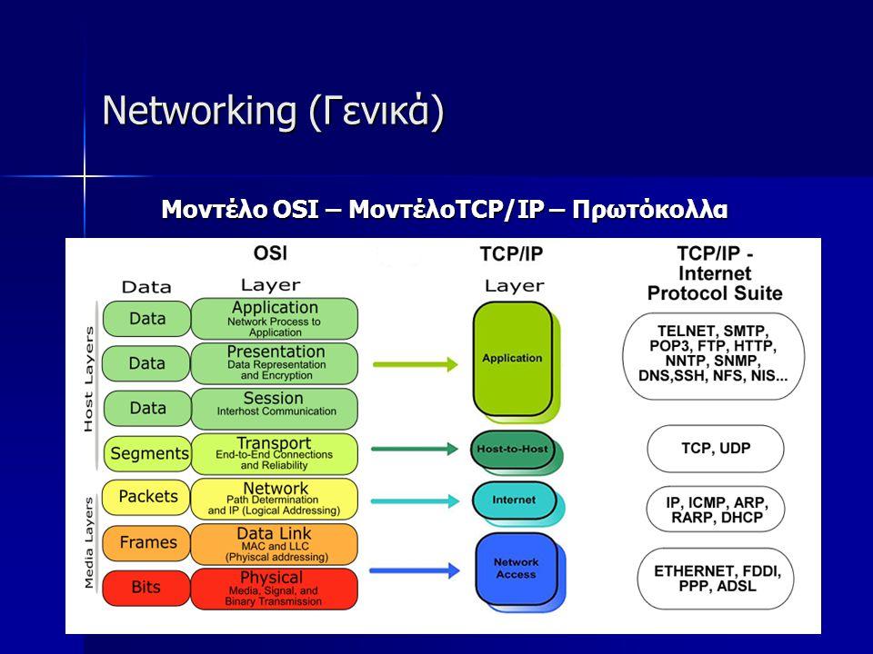 Μοντέλο OSI – ΜοντέλοTCP/IP – Πρωτόκολλα