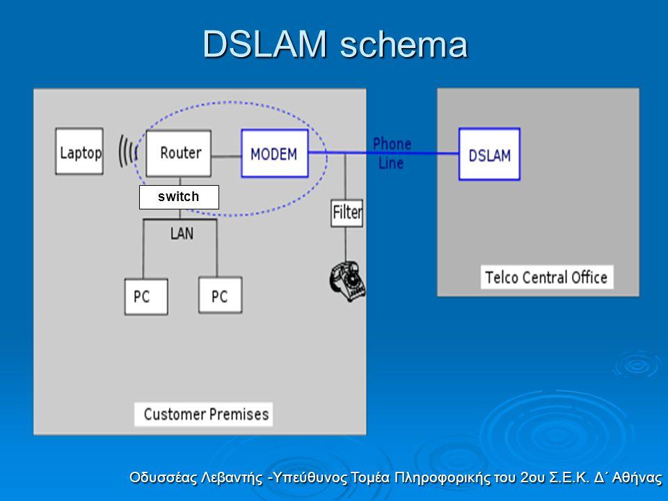 DSLAM schema switch Οδυσσέας Λεβαντής -Υπεύθυνος Τομέα Πληροφορικής του 2ου Σ.Ε.Κ. Δ΄ Αθήνας
