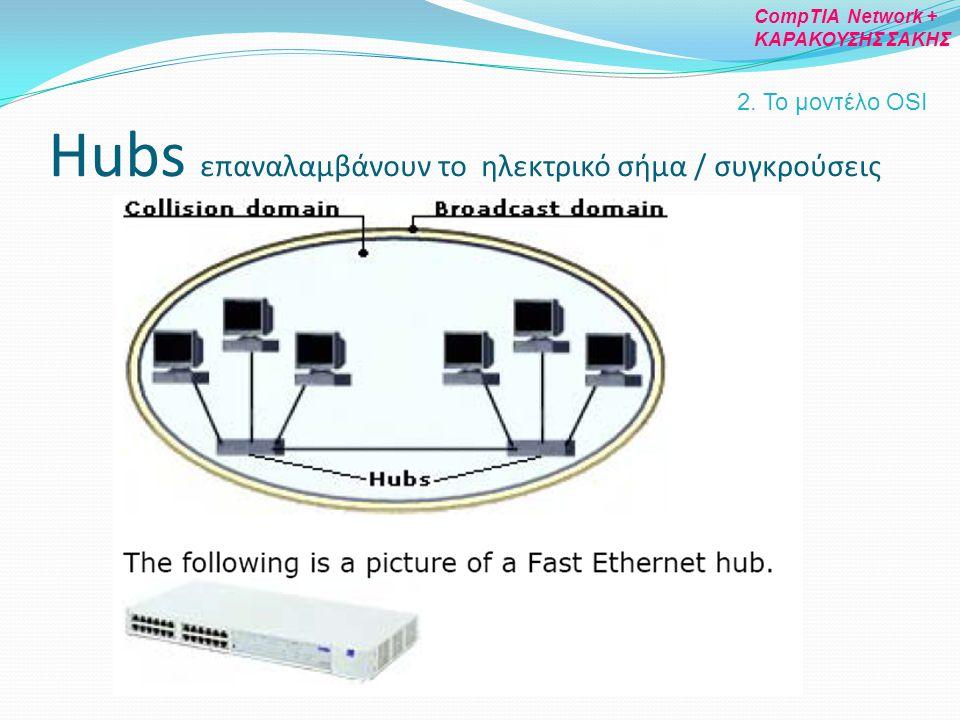 Hubs επαναλαμβάνουν το ηλεκτρικό σήμα / συγκρούσεις