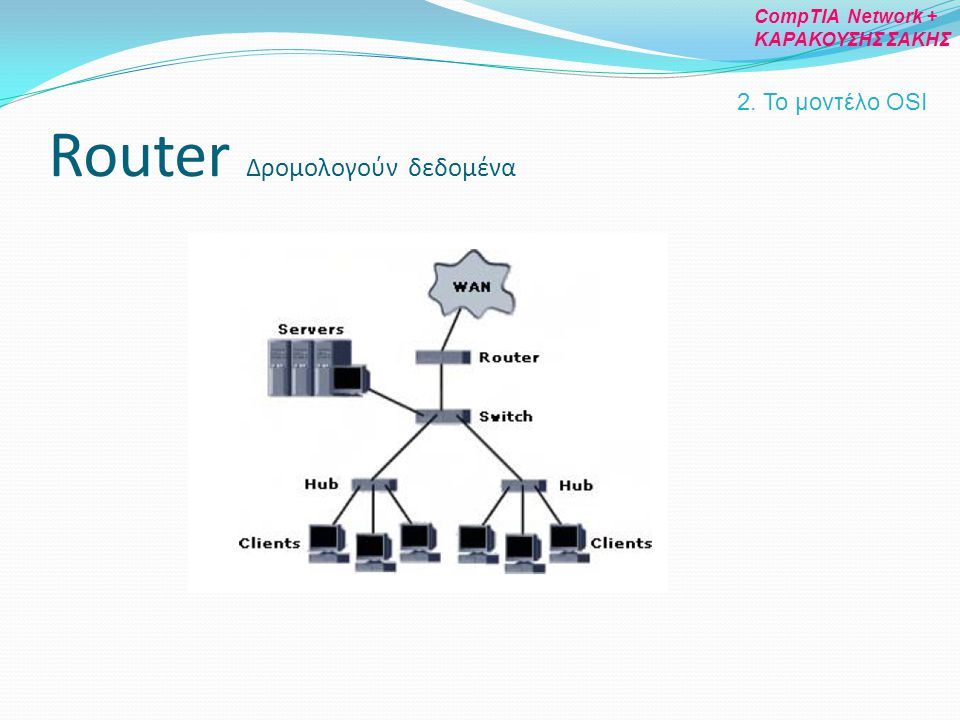 Router Δρομολογούν δεδομένα