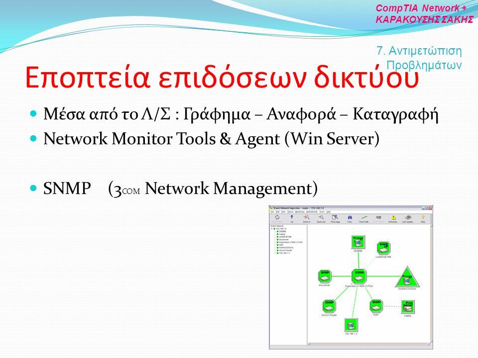 Εποπτεία επιδόσεων δικτύου